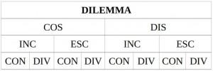 tavola_dilemma